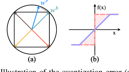 Figure 1 for ReCU: Reviving the Dead Weights in Binary Neural Networks