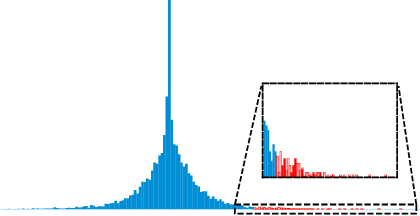 Figure 3 for ReCU: Reviving the Dead Weights in Binary Neural Networks