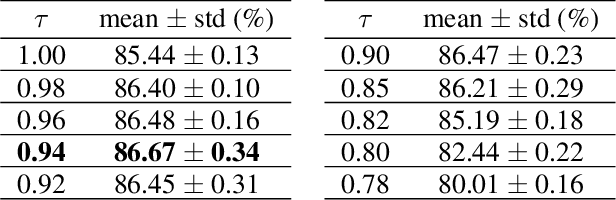 Figure 2 for ReCU: Reviving the Dead Weights in Binary Neural Networks