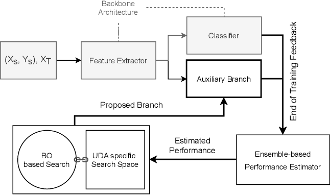 Figure 1 for Adversarial Branch Architecture Search for Unsupervised Domain Adaptation