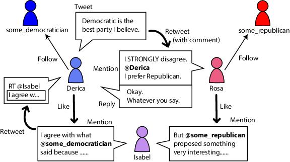 Figure 1 for TIMME: Twitter Ideology-detection via Multi-task Multi-relational Embedding