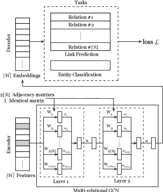 Figure 3 for TIMME: Twitter Ideology-detection via Multi-task Multi-relational Embedding