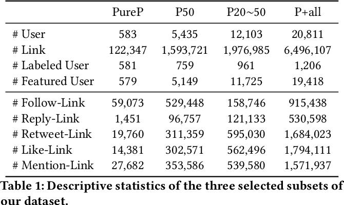 Figure 2 for TIMME: Twitter Ideology-detection via Multi-task Multi-relational Embedding