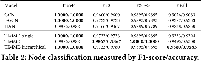 Figure 4 for TIMME: Twitter Ideology-detection via Multi-task Multi-relational Embedding