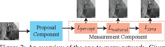 Figure 3 for One-to-Many Network for Visually Pleasing Compression Artifacts Reduction