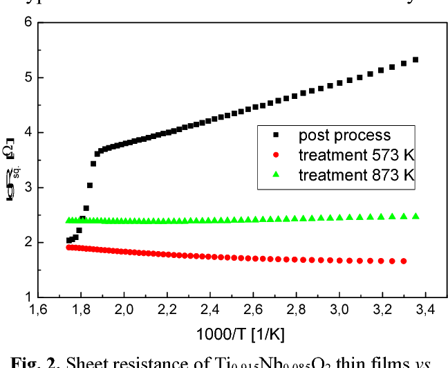 Influence of thermal treatment on electrical properties of