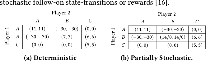 Figure 1 for Negative Update Intervals in Deep Multi-Agent Reinforcement Learning