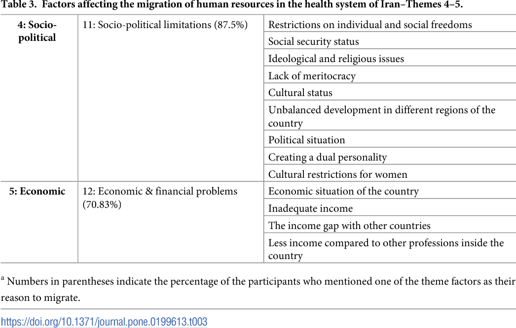 financial factors affecting health