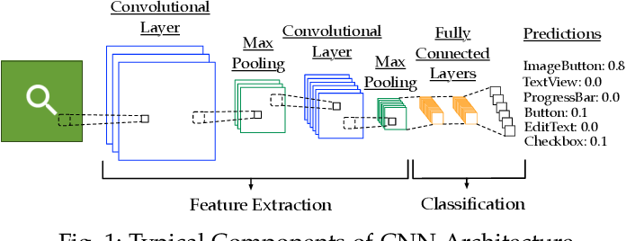 Figure 1 for Machine Learning-Based Prototyping of Graphical User Interfaces for Mobile Apps
