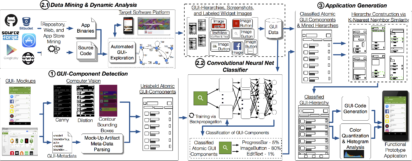 Figure 3 for Machine Learning-Based Prototyping of Graphical User Interfaces for Mobile Apps
