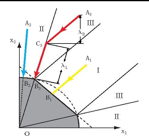 Figure 1 for Efficient Euclidean Projections onto the Intersection of Norm Balls