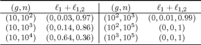 Figure 3 for Efficient Euclidean Projections onto the Intersection of Norm Balls