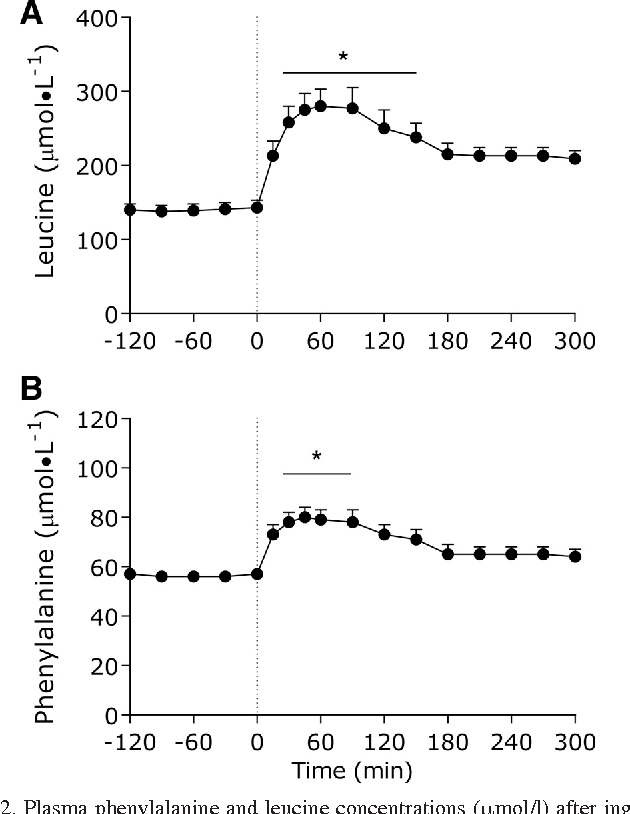 The Use Of Doubly Labeled Milk Protein To Measure Postprandial