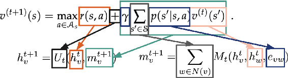 Figure 1 for Graph neural induction of value iteration