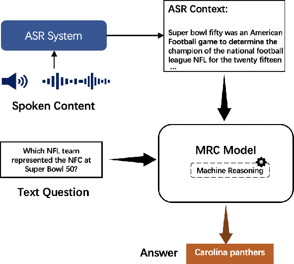 Figure 1 for Knowledge Distillation for Improved Accuracy in Spoken Question Answering