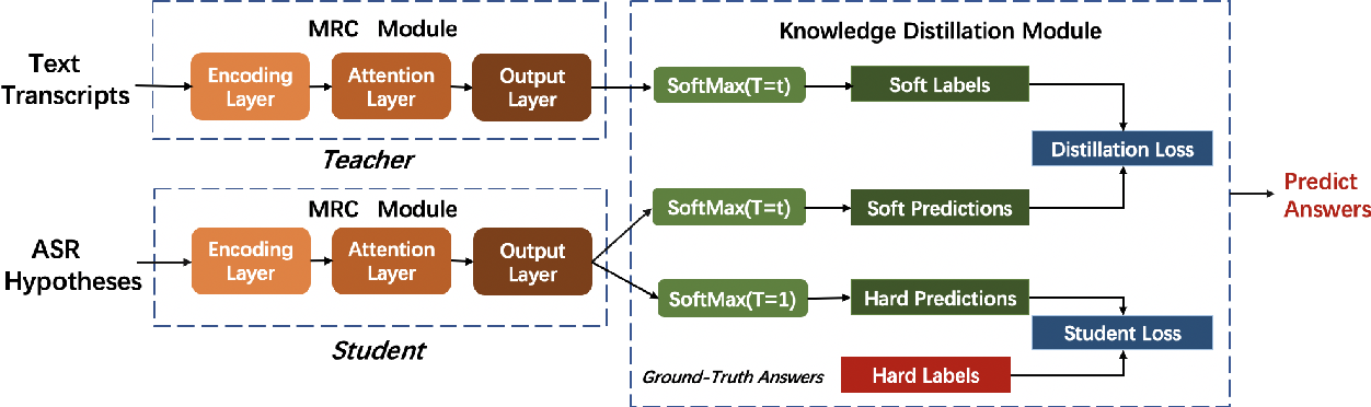 Figure 3 for Knowledge Distillation for Improved Accuracy in Spoken Question Answering