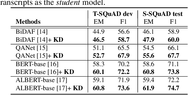 Figure 4 for Knowledge Distillation for Improved Accuracy in Spoken Question Answering