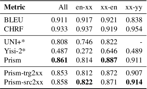 Figure 3 for Assessing Reference-Free Peer Evaluation for Machine Translation