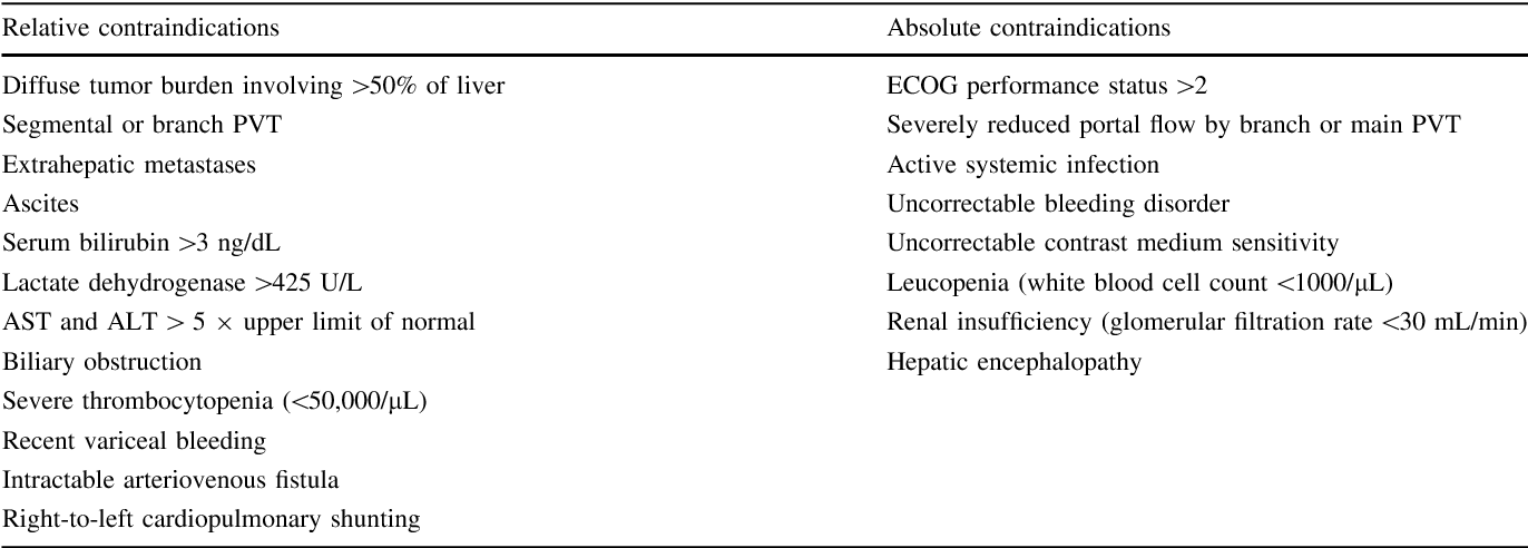 New concepts in embolotherapy of HCC. - Semantic Scholar