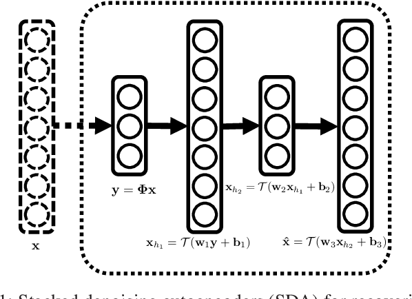 Figure 1 for A Deep Learning Approach to Structured Signal Recovery