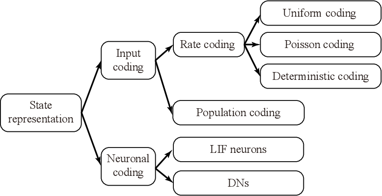 Figure 3 for Population-coding and Dynamic-neurons improved Spiking Actor Network for Reinforcement Learning