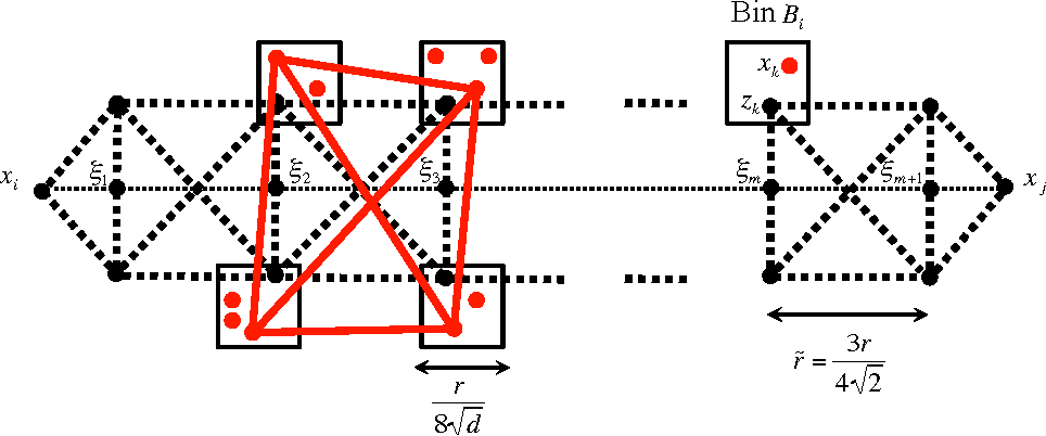 Figure 3 for Localization from Incomplete Noisy Distance Measurements