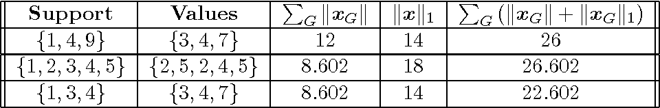 Figure 2 for Classification with Sparse Overlapping Groups