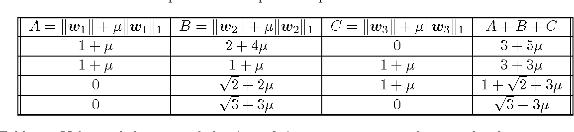 Figure 4 for Classification with Sparse Overlapping Groups