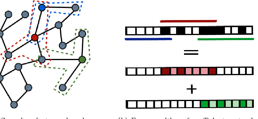 Figure 1 for Classification with Sparse Overlapping Groups