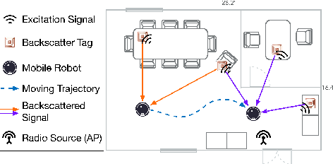 Figure 1 for Localizing Backscatters by a Single Robot With Zero Start-up Cost