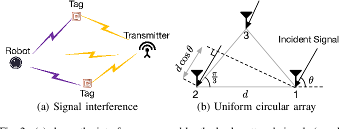 Figure 2 for Localizing Backscatters by a Single Robot With Zero Start-up Cost
