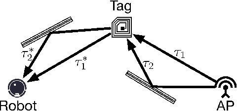 Figure 3 for Localizing Backscatters by a Single Robot With Zero Start-up Cost