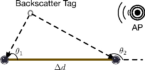 Figure 4 for Localizing Backscatters by a Single Robot With Zero Start-up Cost