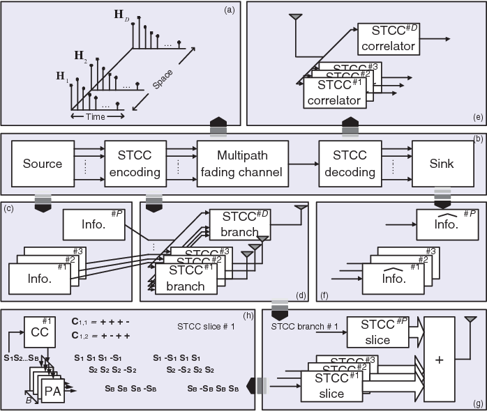 Space-Time Complementary Coding (STCC) for Future MIMO-Based