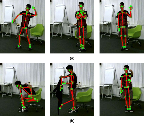 Figure 2 for Action Recognition with Spatio-Temporal Visual Attention on Skeleton Image Sequences