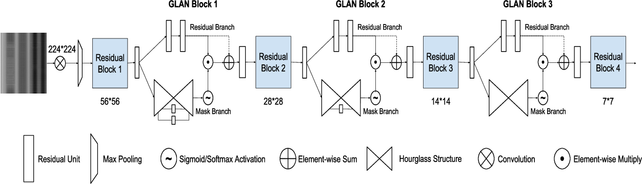 Figure 4 for Action Recognition with Spatio-Temporal Visual Attention on Skeleton Image Sequences