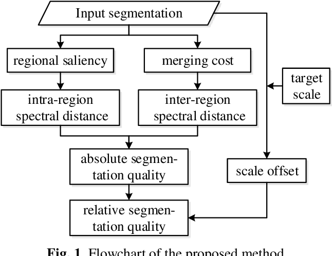 Figure 1 for Scale-constrained Unsupervised Evaluation Method for Multi-scale Image Segmentation