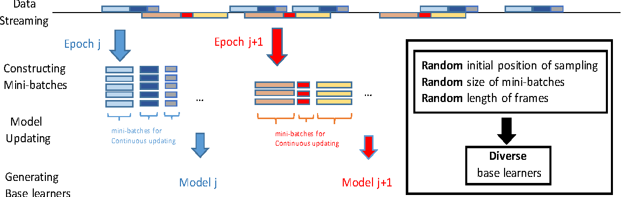 Figure 4 for Ensembles of Deep LSTM Learners for Activity Recognition using Wearables