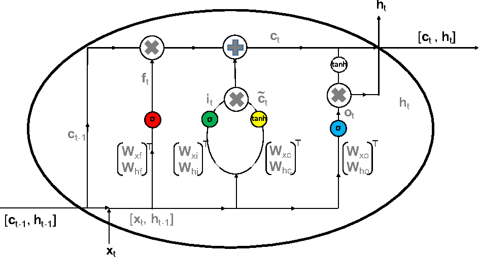 Figure 1 for Ensembles of Deep LSTM Learners for Activity Recognition using Wearables