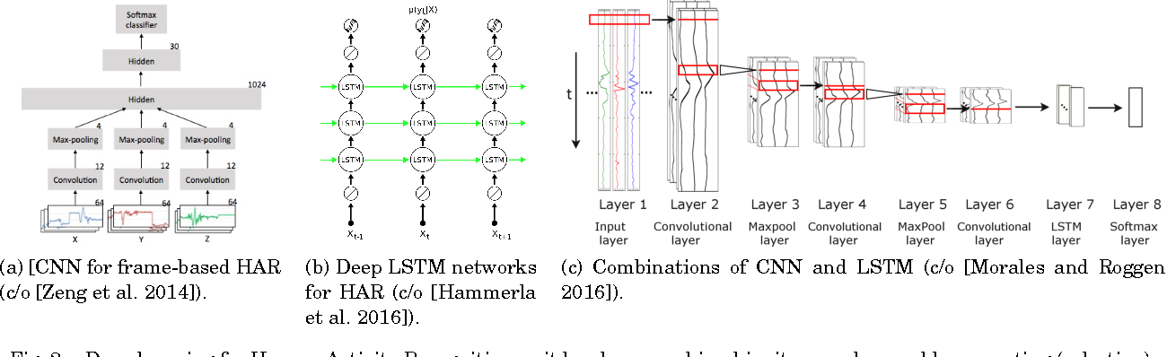 Figure 2 for Ensembles of Deep LSTM Learners for Activity Recognition using Wearables