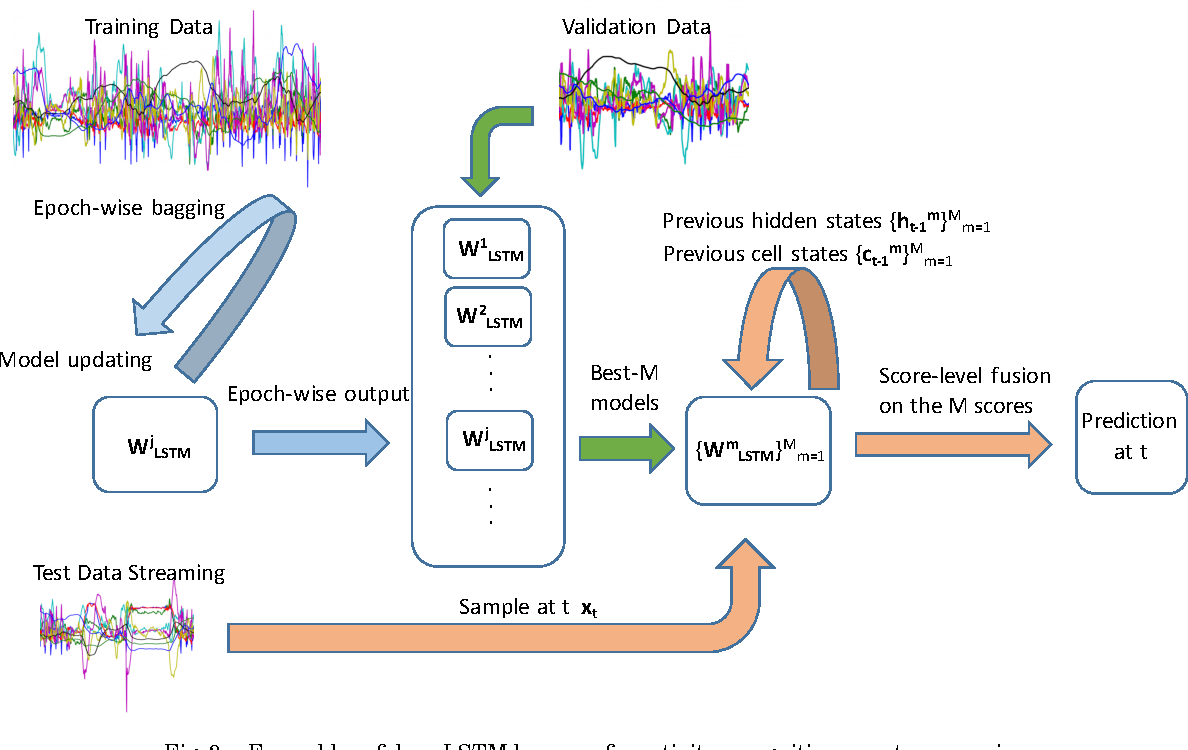 Figure 3 for Ensembles of Deep LSTM Learners for Activity Recognition using Wearables