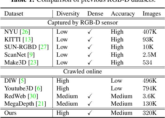 Figure 2 for DiverseDepth: Affine-invariant Depth Prediction Using Diverse Data