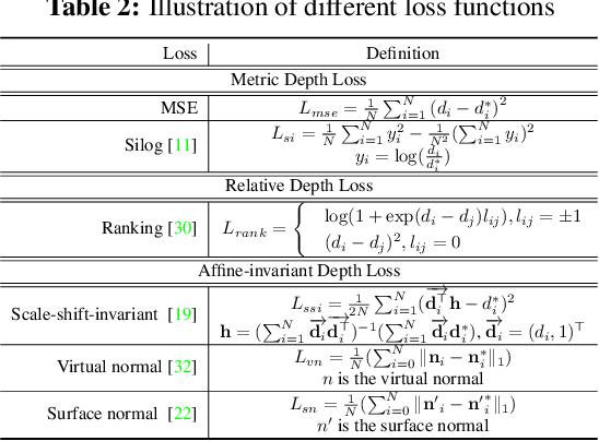 Figure 4 for DiverseDepth: Affine-invariant Depth Prediction Using Diverse Data