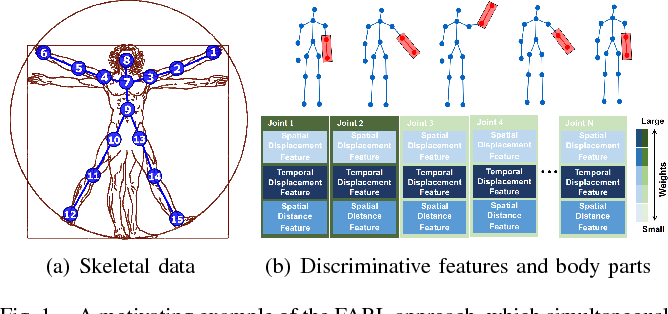 Figure 1 for Simultaneous Feature and Body-Part Learning for Real-Time Robot Awareness of Human Behaviors