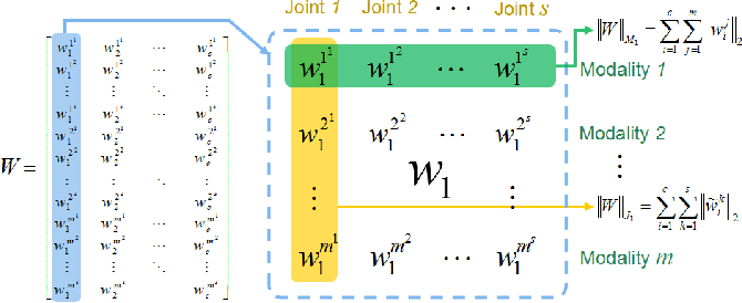 Figure 2 for Simultaneous Feature and Body-Part Learning for Real-Time Robot Awareness of Human Behaviors
