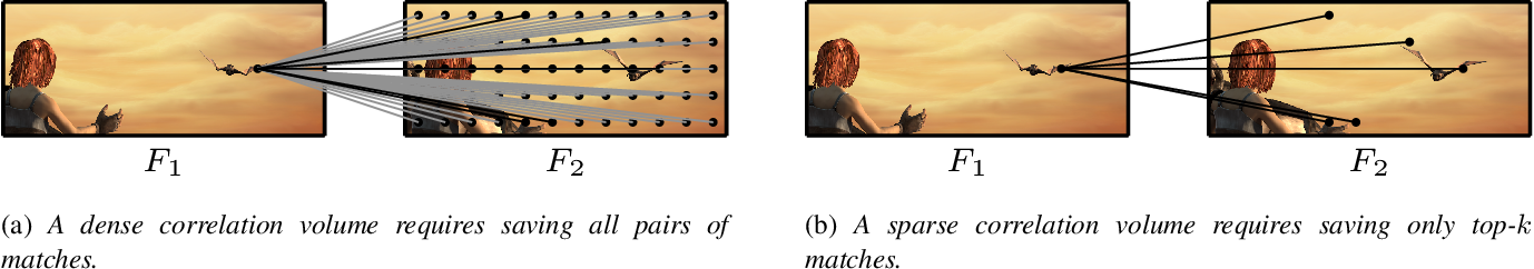 Figure 3 for Learning Optical Flow from a Few Matches