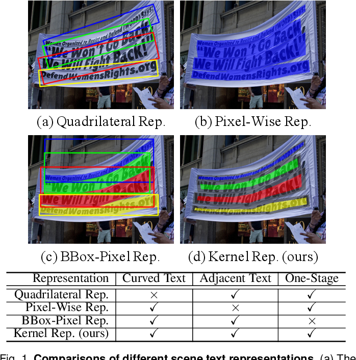 Figure 1 for PAN++: Towards Efficient and Accurate End-to-End Spotting of Arbitrarily-Shaped Text