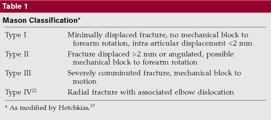 PDF] Fractures of the radial head and neck: current concepts in
