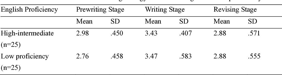 PDF] Writing Strategies Used by ESL Upper Secondary School