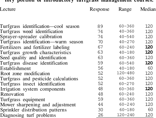 Table 6 from Four-Year Turfgrass Management Programs in the